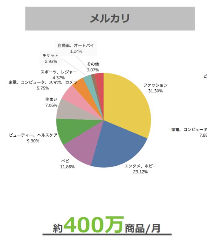 メルカリ ジャンル別データ
